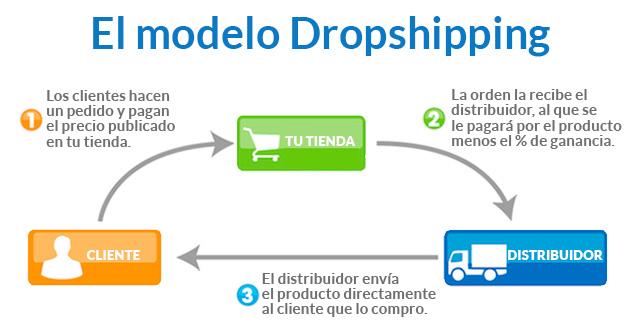 dropshipping-de-agencia365